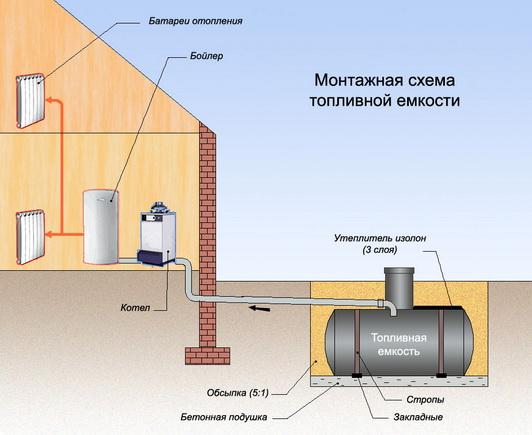 Установка топливной емкости в загородном доме