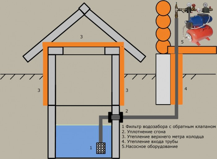 Водоснабжение загородного дома при помощи колодца