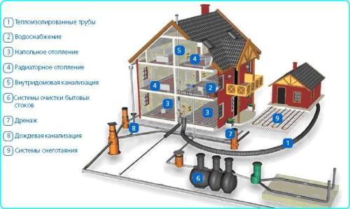 Элементы внешней и внутренней канализации