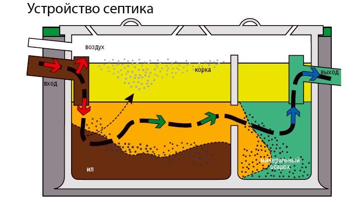 Работа и устройство септика