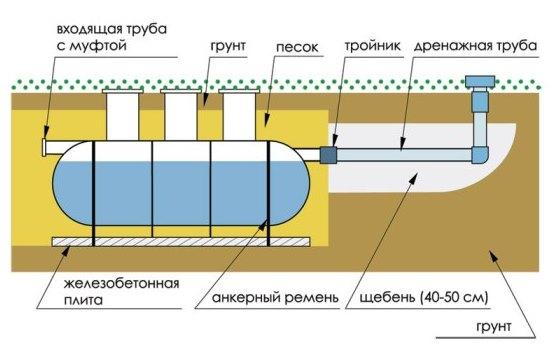 Монтаж септика на участке