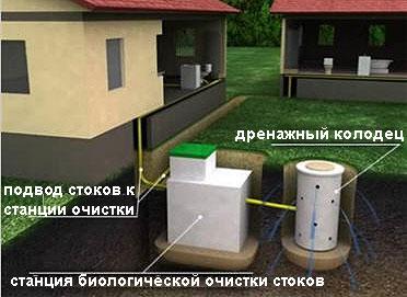 """Установка станции очистки """"Астра"""""""