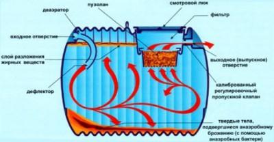 Переработка стоков септиком с биофильтром