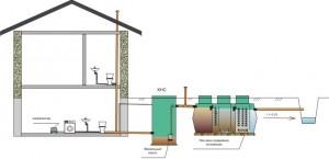 Коттеджное строительство. Очистка сточных вод