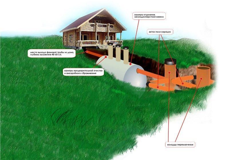 Локальная канализация частного дома