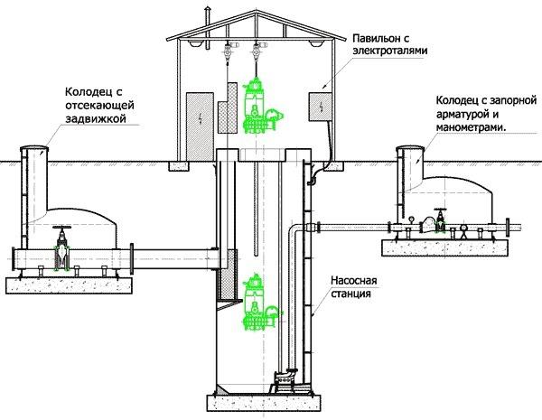 Инструкция По Эксплуатации Канализационной Насосной Станции img-1