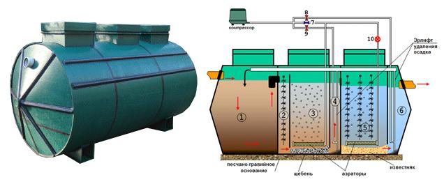 Анаэробная обработка стоков септиком с биофильтром