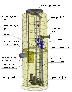 Устройство канализационной насосной станции