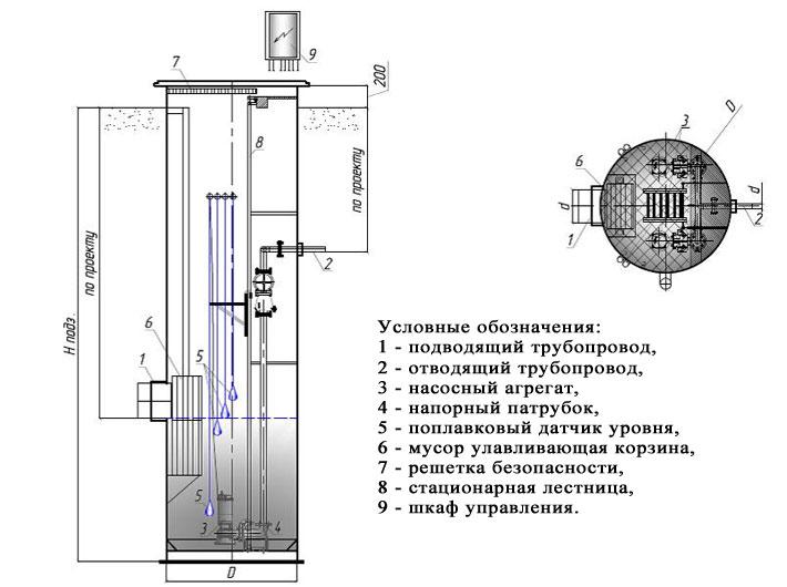 Схема КНС