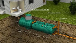Автономная канализация Коттеджная Люкс. Параллельное подключение