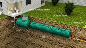 Автономная канализация Коттеджная Люкс. Последовательное подключение