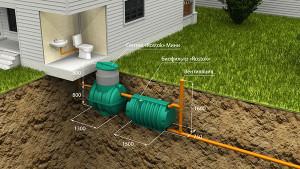 Автономная канализация Rostok мини. Схема расположения