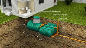 Автономная канализация Загородная Люкс. Параллельное подключение