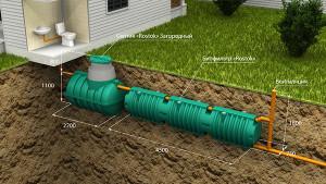 Автономная канализация Загородная Люкс. Последовательное подключение