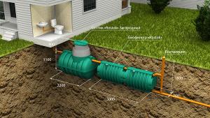 Автономная канализация Загородная Оптима. Последовательное подключение